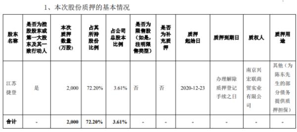 宝馨科技控股股东江苏捷登质押2000万股 用于为部分债务提供质押担保