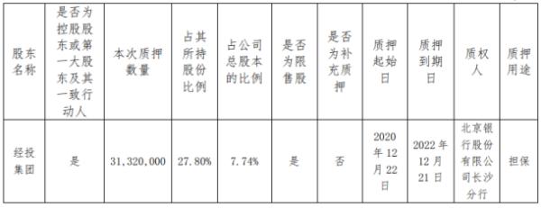 张家界控股股东经投集团质押3132万股 用于担保