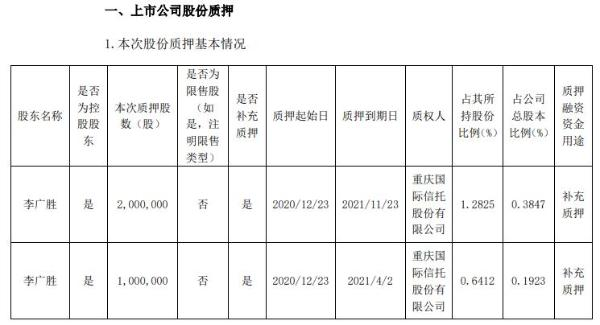 尚纬股份实际控制人李广胜合计质押300万股 用于补充质押