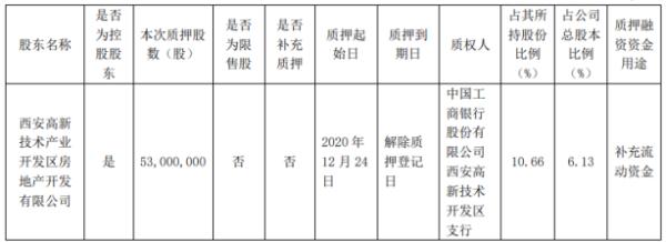 天地源控股股东高新地产质押5300万股 用于补充流动资金
