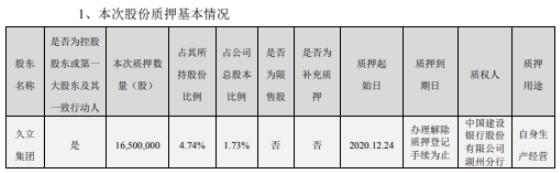 久立特材控股股东久立集团质押1650万股 用于自身生产经营