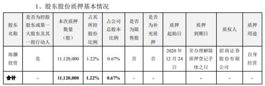 海大集团控股股东海灏投资质押1112万股 用于自身经营