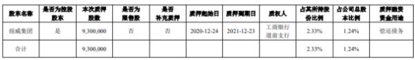 纽威股份控股股东纽威集团质押930万股 用于偿还债务