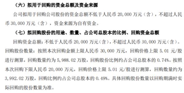 广汇汽车将花不超3亿元回购公司股份 用于员工持股计划