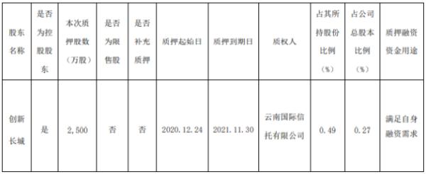 长城汽车控股股东创新长城质押2500万股 用于满足自身融资需求