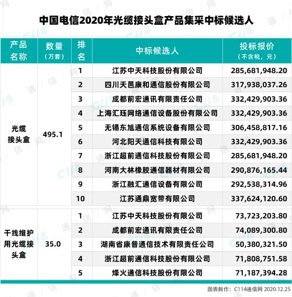 中国电信2020年光缆接头盒集采候选人公示:中天等厂商中标