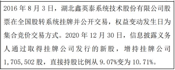 鑫英泰股东许立群增持170.55万股 权益变动后持股比例为10.71%