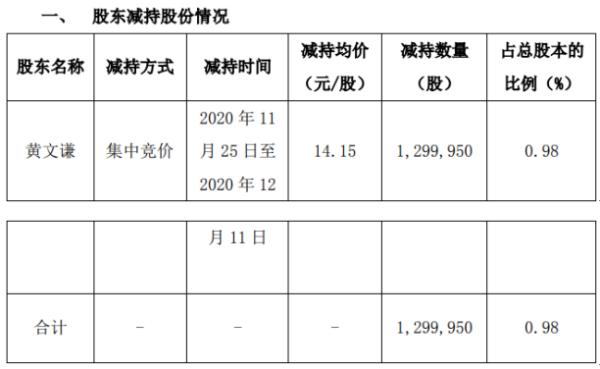 威星智能股东黄文谦减持130万股 套现约1839.43万元