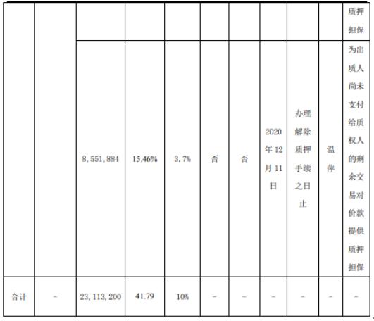 鞍重股份控股股东质押2311.32万股 用于质押担保