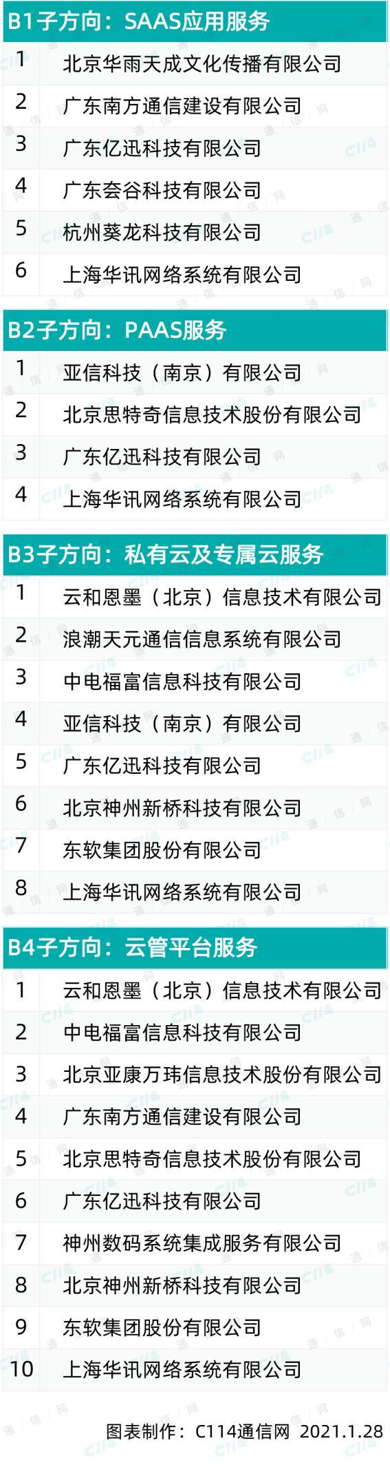中国电信第一批DICT生态圈合作伙伴公示,数十家企业入围