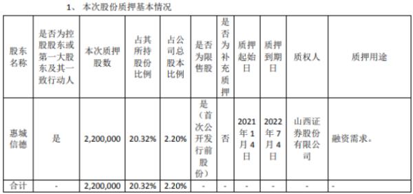 惠城环保控股股东惠城信德质押220万股 用于融资需求