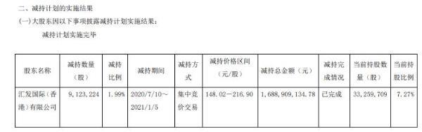 汇顶科技股东汇发国际减持912.32万股 套现约16.89亿元