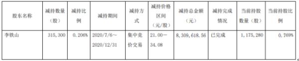 上海天洋股东李铁山减持31.53万股 套现约830.96万元