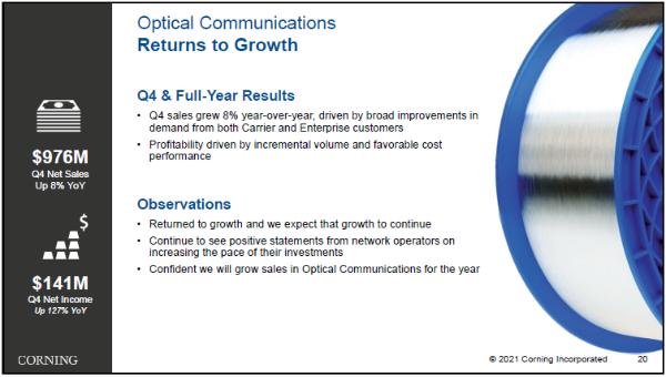 康宁2020年光通信业务营收35.63亿美元 同比下降12%