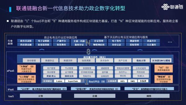 """联通链以""""1+8""""构建能力体系,打造""""N""""种区块链创新应用"""
