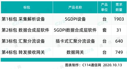 中兴通讯发力5G价值运营,5G DPI集采夺魁
