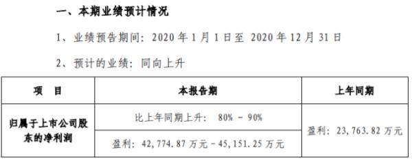 中科创达2020年预计净利4.28亿-4.52亿 智能物联网业务持续提升