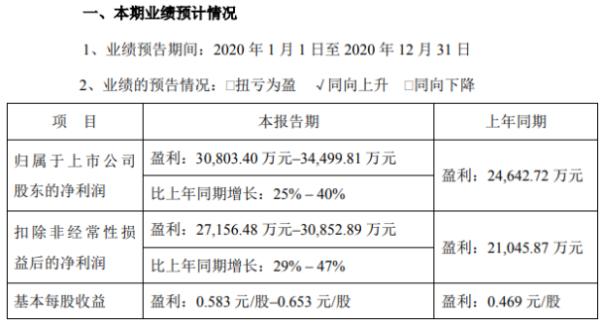 博彦科技2020年预计净利3.08亿-3.45亿 整体主营业务增长较好