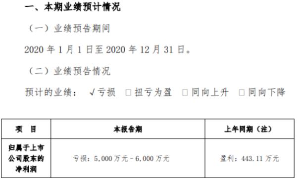 金运激光2020年预计亏损5000万-6000万 激光板块收入下降较大