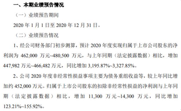*ST永泰2020年预计净利46.2亿-48.05亿 完成公司重整工作