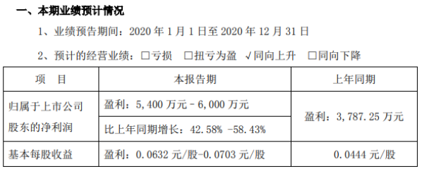 悦心健康2020年预计净利5400万–6000万 瓷砖销售工程客户渠道加大
