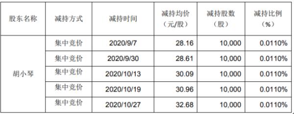 维宏股份股东胡小琴减持6万股 套现约209.16万元