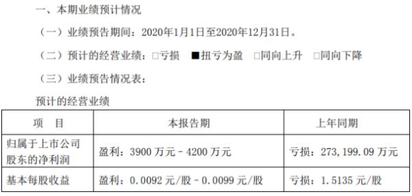 *ST中绒2020年预计净利3900万-4200万 较上年同期扭亏为盈