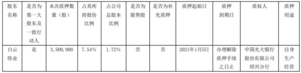 中欣氟材控股股东白云伟业质押350万股 用于自身生产经营