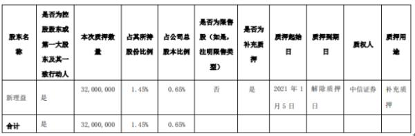 天茂集团控股股东新理益质押3200万股 用于补充质押