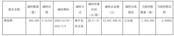 东方材料股东樊家骅减持45万股 套现约1344.76万元