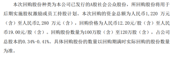 兴瑞科技将花不超2280万元回购公司股份 用于股权激励
