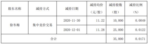 顶固集创股东徐冬梅减持3.5万股 套现约39.48万元
