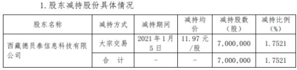 佳发教育股东德员泰减持700万股 套现约8379万元