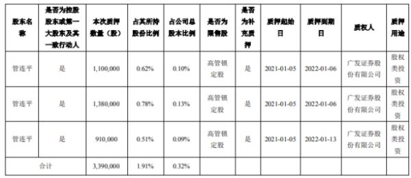 东方国信控股股东管连平质押339万股 用于股权类投资
