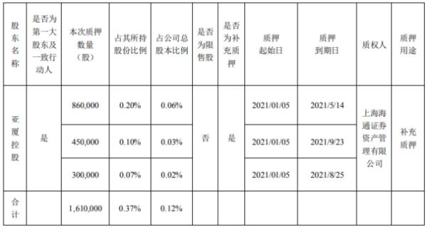 亚厦股份控股股东亚厦控股质押161万股 用于补充质押