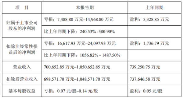 奥马电器2020年预计亏损7488.8万-1.5亿由盈转亏 毛利大幅下降