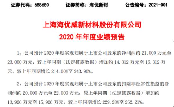 海优新材2020年预计净利2.1亿-2.3亿增长214%-243.9% 主营产品销量增长