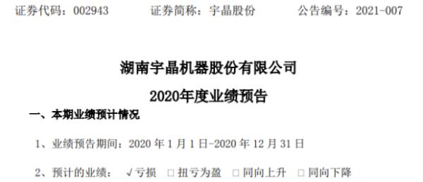 宇晶股份2020年预计亏损350万-650万由盈转亏 产品毛利率下降