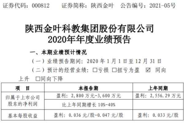 陕西金叶2020年预计净利2800万-3600万增长10%-40% 教育板块净利润增长