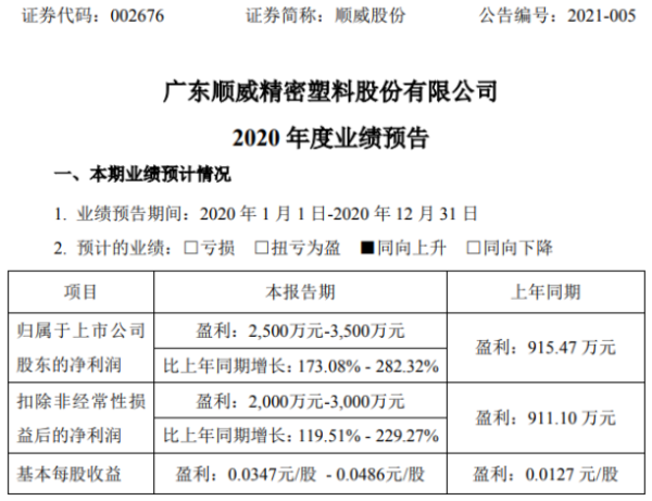 顺威股份2020年预计净利2500万-3500万增长173%-282% 订单数量上升