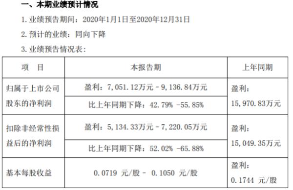 中船应急2020年预计净利7051万-9137万下降43%-56% 国内经营处于停滞状态