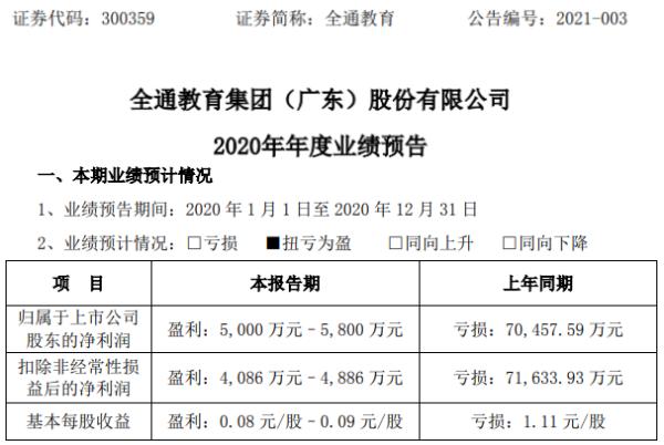全通教育预计2020年净利润5000万到5800万 教育业务毛利反弹