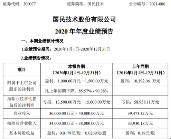 国科2020年预计净利润1000万-1500万 下降86%-90% 新产品推广和客户开发介绍有限