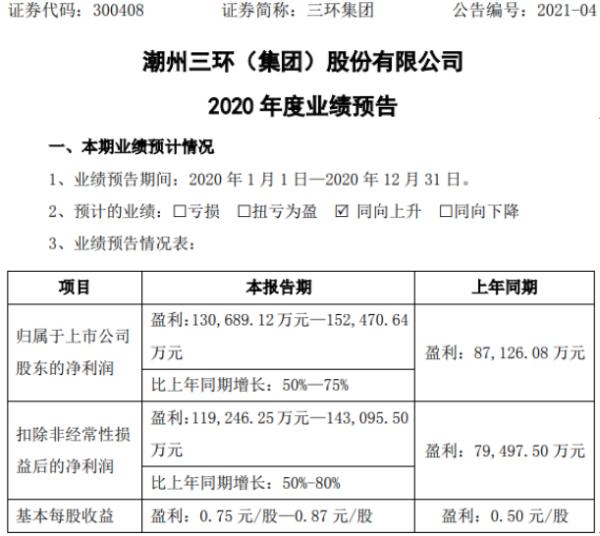三环集团2020年预计净利13亿-15亿增长50%-75% 半导体部件销售相应增加