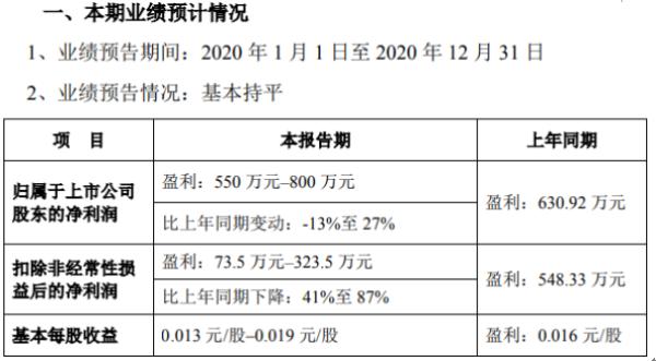 利德曼2020年预计净利550万-800万同比基本持平 门诊检验量同比减少