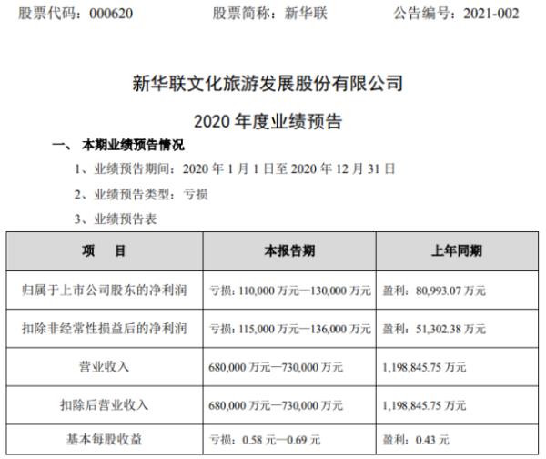 新华联2020年预计亏损11亿-13亿由盈转亏 房地产销售大幅下降