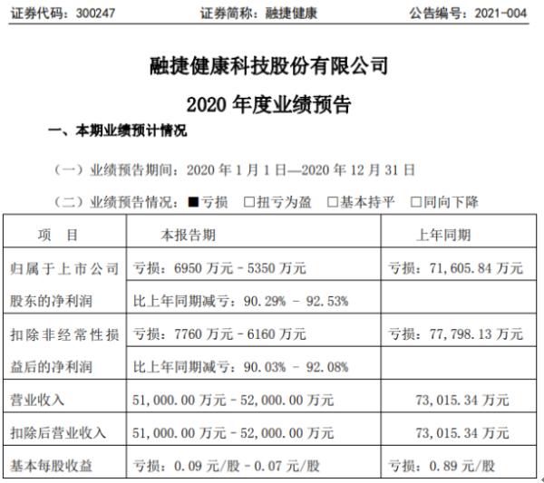容杰健康2020年预计亏损5350万-6950万 股份制公司杨光在联合经营中亏损很大