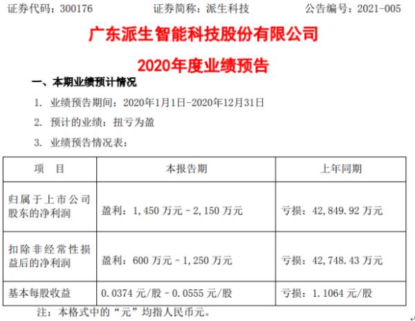 派生科技2020年预计净利1450万-2150万扭亏为盈 信用减值损失大幅减少