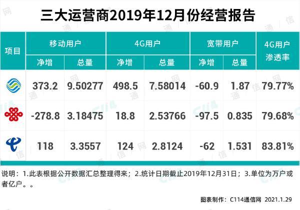 2020年4G净增规模较大,中国联通是怎么实现的?