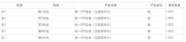 中国移动DPI互联网设备集采:现网规模共4560G,新建规模共60030G